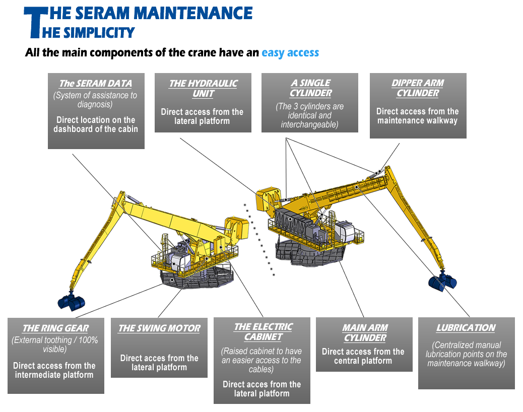 The SERAM maintenance - The simplicity