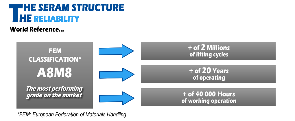 The SERAM structure - The reliability - A8M8 FEM