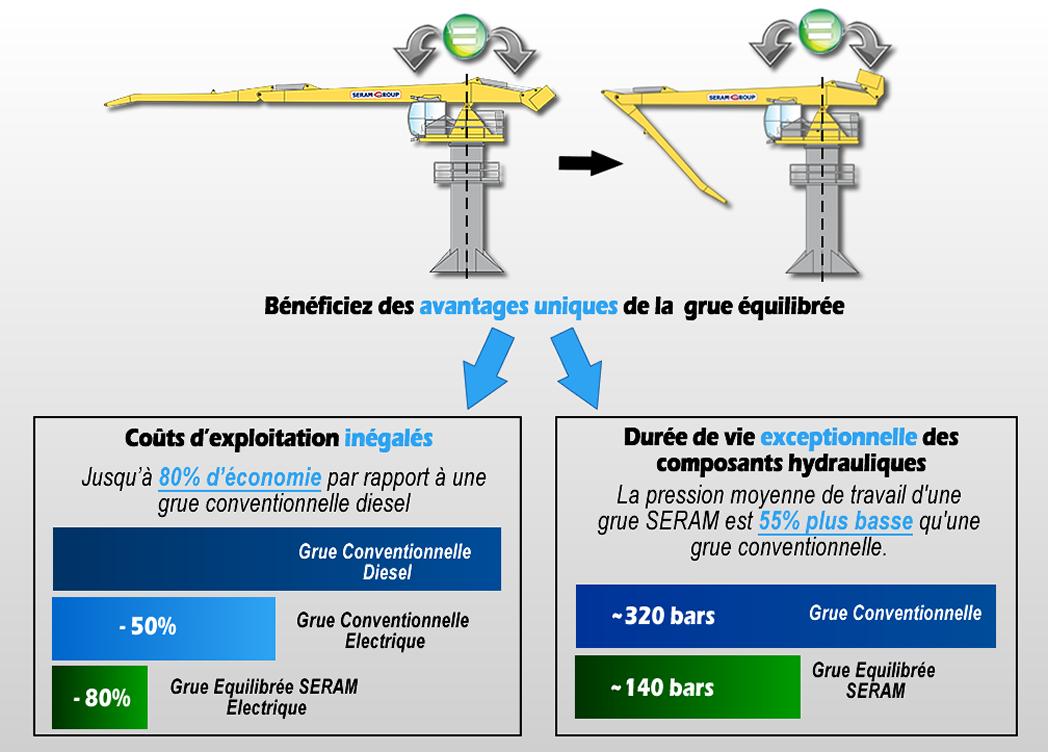L'équilibrage hydraulique SERAM - Avantages uniques