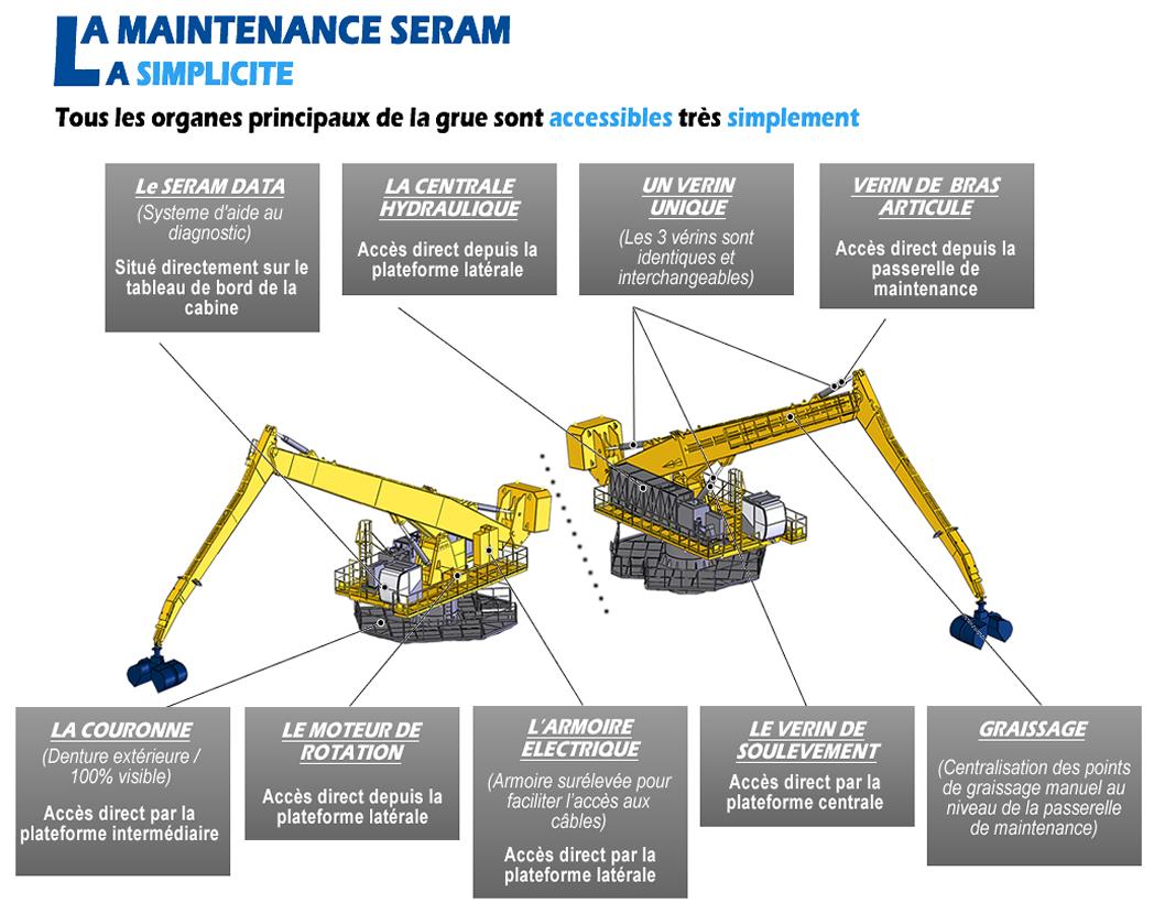 La maintenance SERAM - La facilité